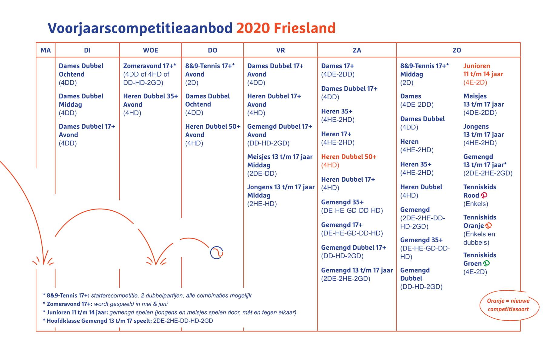Competitie aanbod Voorjaarscompetitie 2020 Friesland